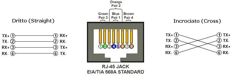 Schema Cablaggio Rete Ethernet : Costruzione di un cavo rete